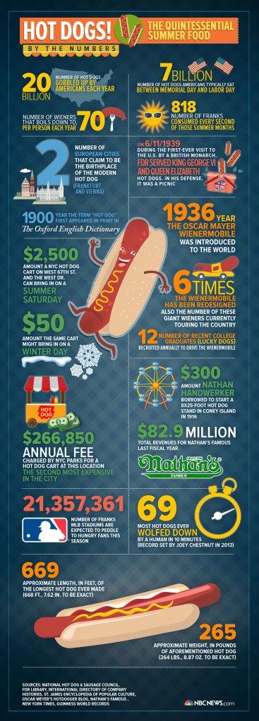 hotdoginfographiclarge